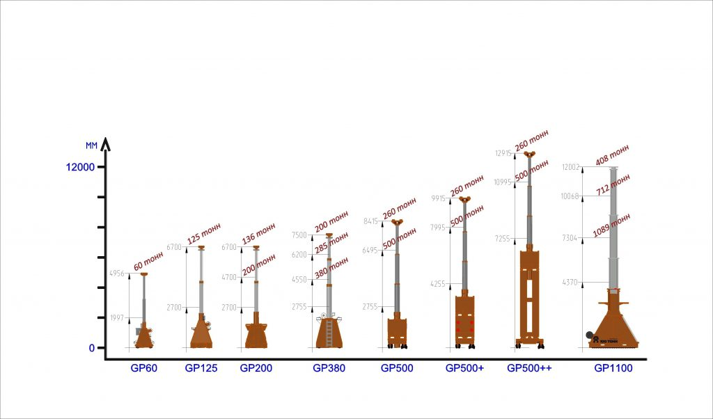 Грузоподъемность гидравлических порталов и максимальная высота подъема